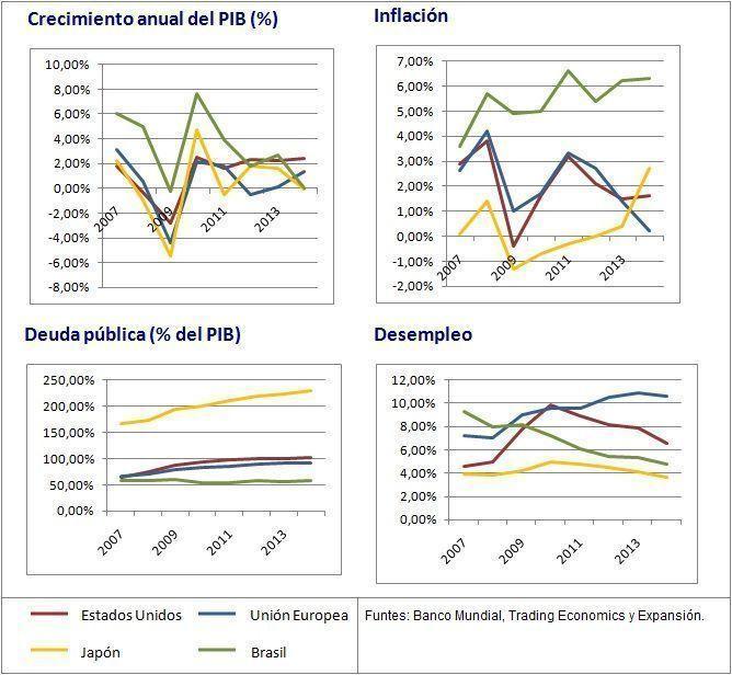 politicas-monetarias-y-fiscales-en-el-mundo