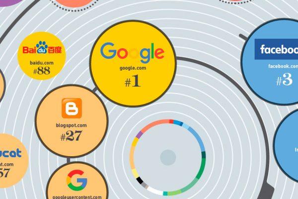 Las 100 webs que dominan Internet en la actualidad