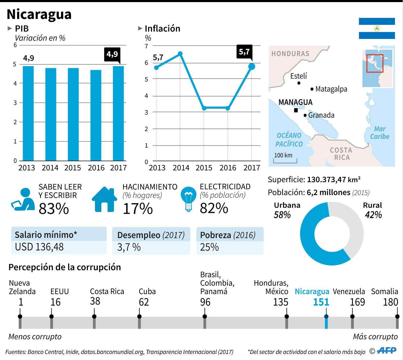 economía nicaragua