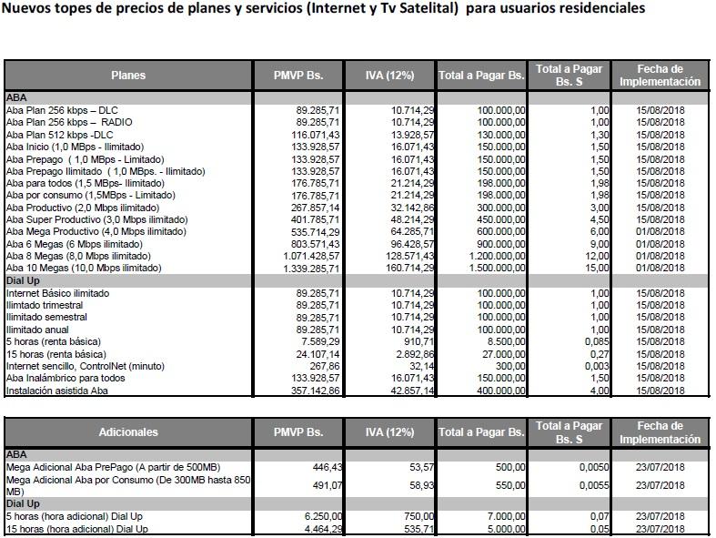 4b352c93201 Por ejemplo, el plan conetados tiene un costo de Bs 120.000 y el Inteliplan  3.2 Gb cuesta Bs 280.000.