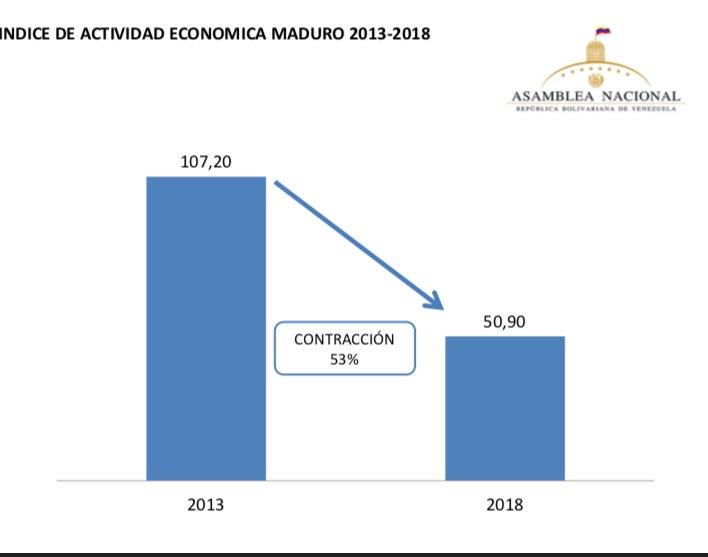 Indice de Actividad Económica