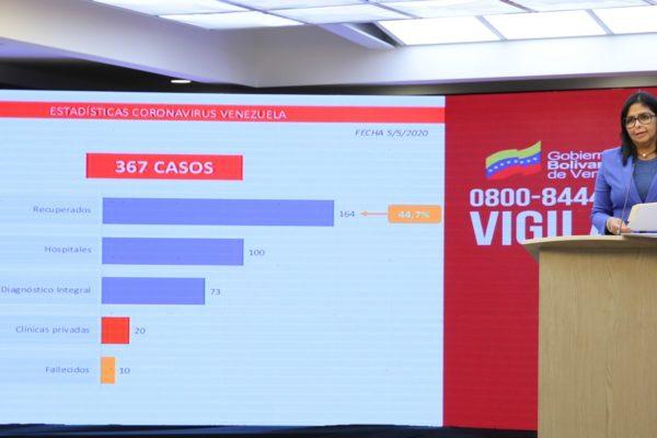 Asciende a 367 la cifra de casos de Covid-19 en Venezuela