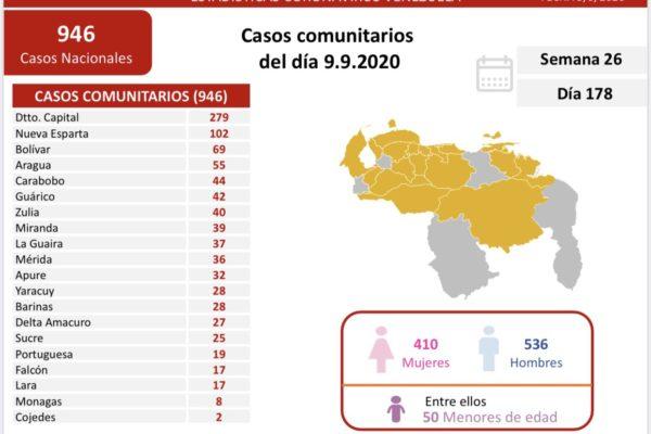 Van 56.751 casos y 452 decesos | Tercer día de flexibilización cierra con 1.188 contagios