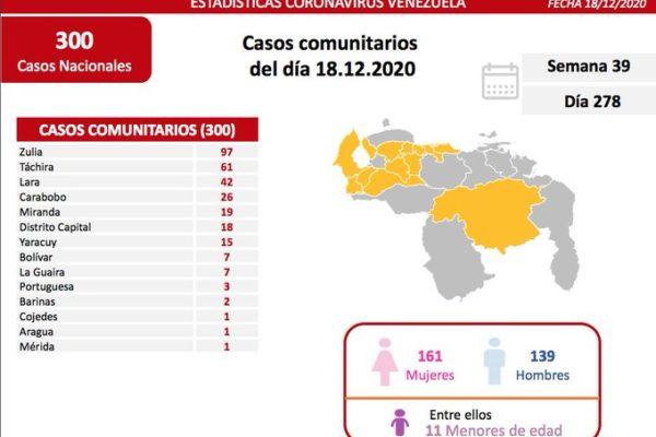 Venezuela registra 314 nuevos casos de Covid-19 en 24 horas: 300 son por transmisión comunitaria