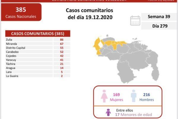 Aumentan a 386 los casos de Covid-19 en el país: 5 personas fallecieron por el virus