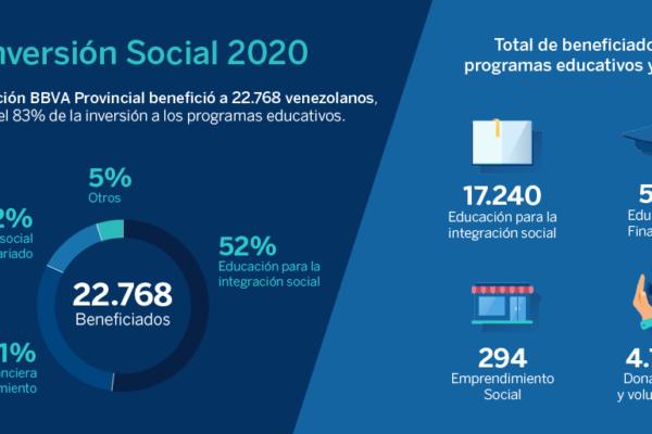 Fundación BBVA Provincial benefició a más de 22.000 personas en 2020 con sus programas sociales