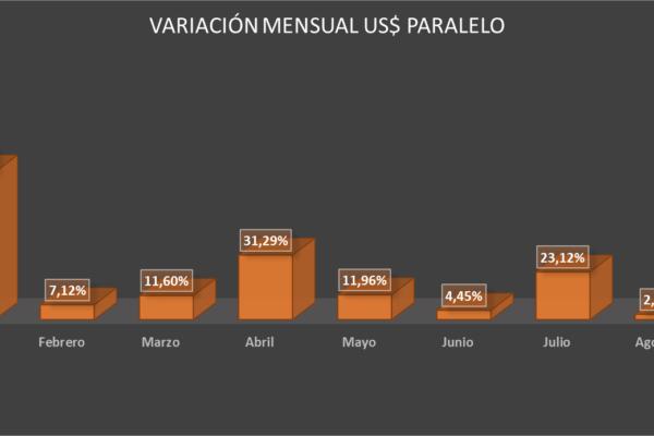 Dólar paralelo apenas ha subido 0,33% en lo que va de septiembre (+ cierre)